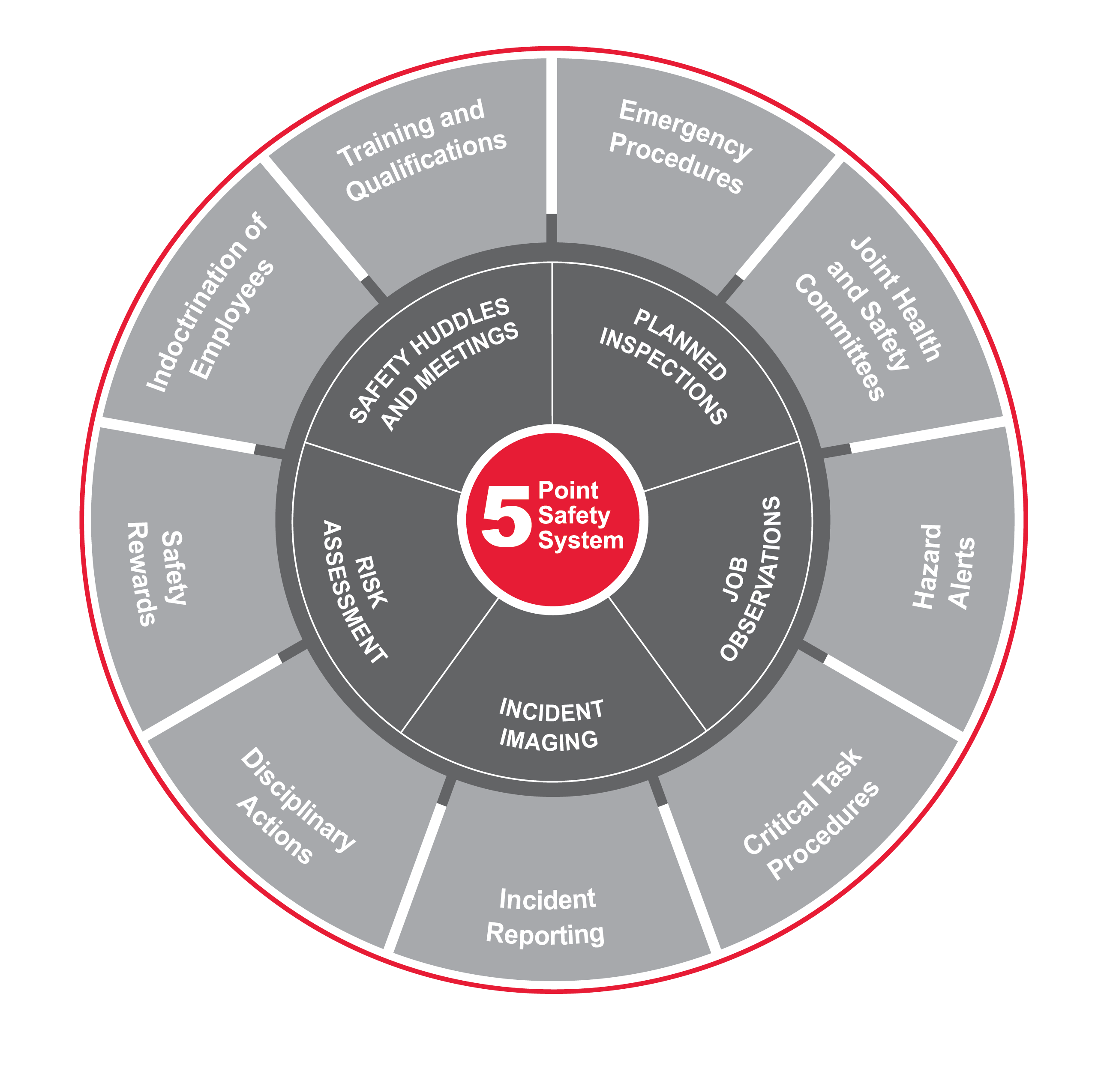 Five Point Safety System Wheel